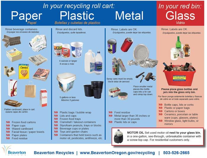 Link - Recycling Guidelines  sc 1 st  Waste Management Northwest & City Beaverton - Recycling Service - Waste Management Northwest